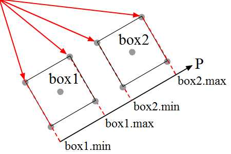 projection of minimum and maximum of two boxes.