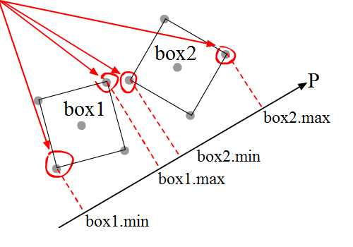projection if boxes are not oriented accordingly.