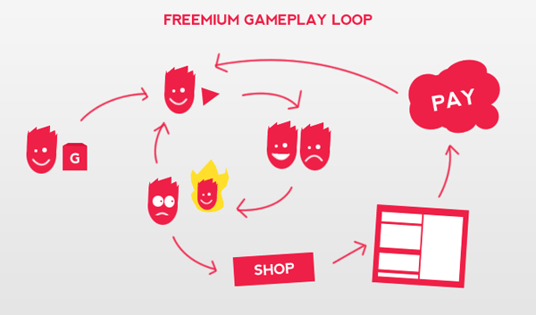 Definition of Freemium game